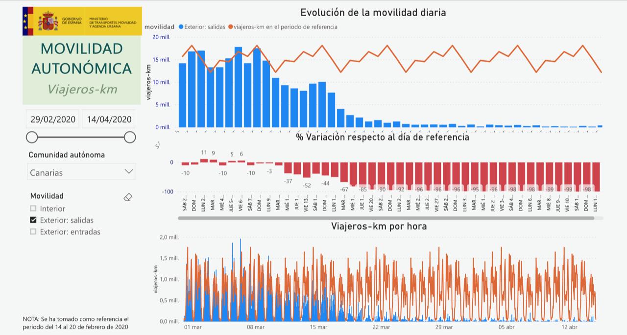Movilidad Autonomica Canarias Salidas