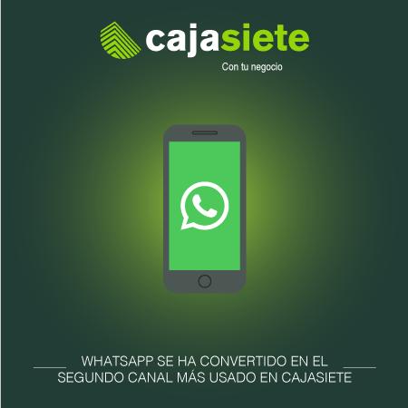 WhatsApp se ha convertido en el 2º canal más usado en Cajasiete